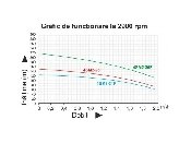pompa submersibila taifu 4sm2-25f